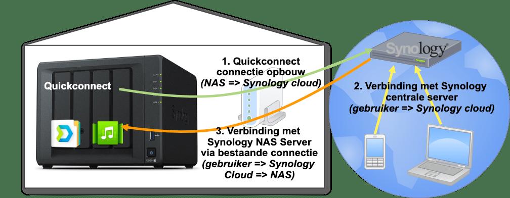 Diagram met opbouw Quickconnect-connectie